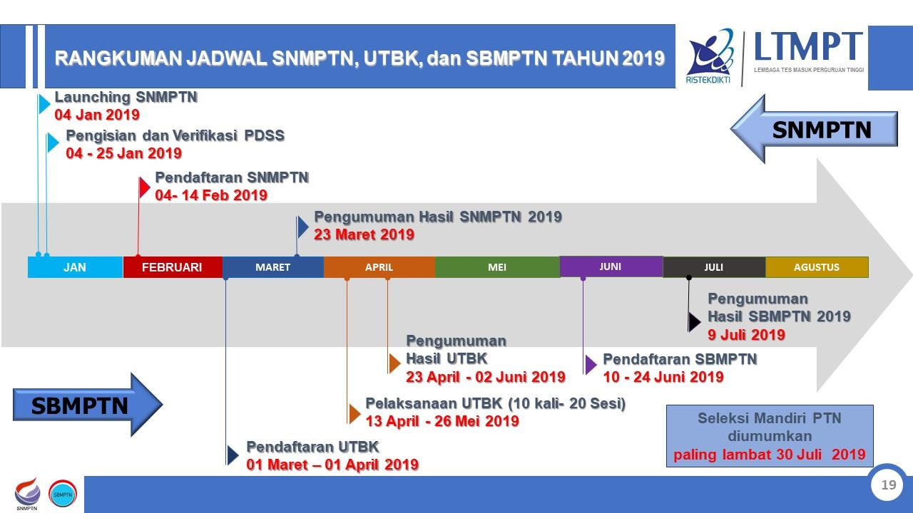 Penerimaan Mahasiswa UNNES 2019 Jalur Seleksi Mandiri