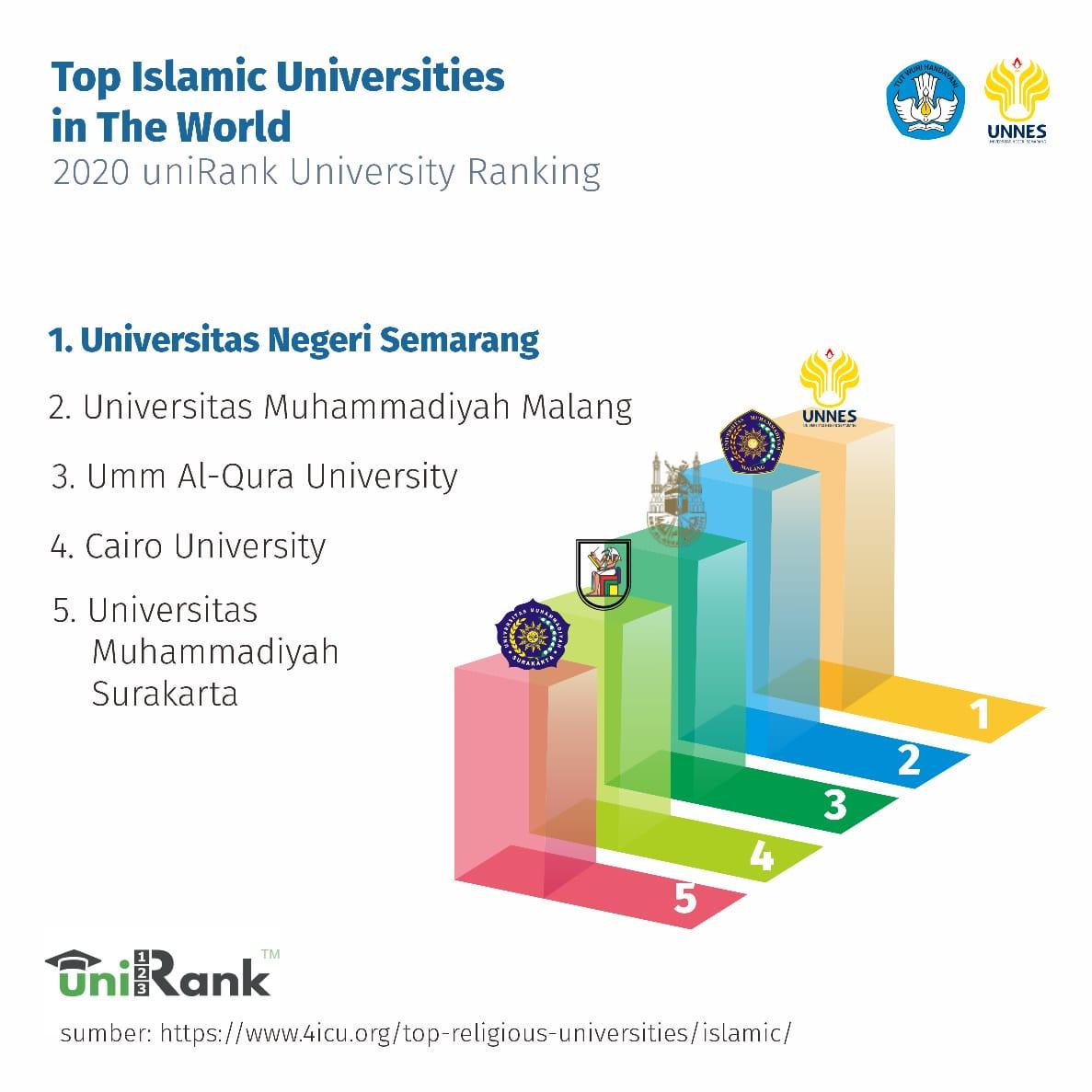 UNNES Peringkat 1 Dunia Sebagai Islamic Universities Versi 4ICU